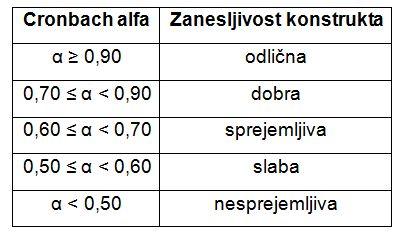 Kriteriji Cronbach alfa